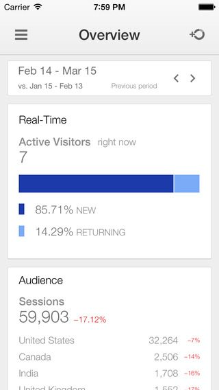 Overzicht in Google Analytics App