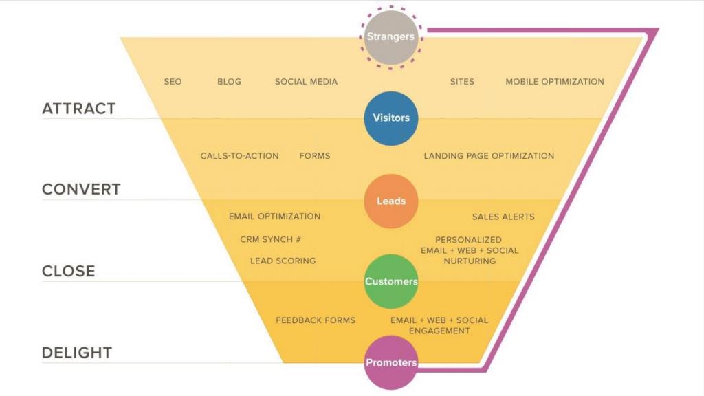 Inbound Marketing Funnel - Inbound Marketing - HubSpot