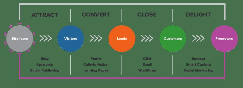 Inbound Methodology - Inbound Marketing - HubSpot