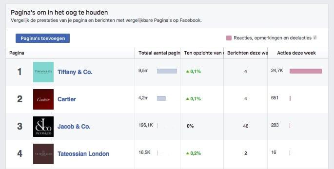 Pagina's om in het oog te houden - Facebook Statistieken - Lincelot