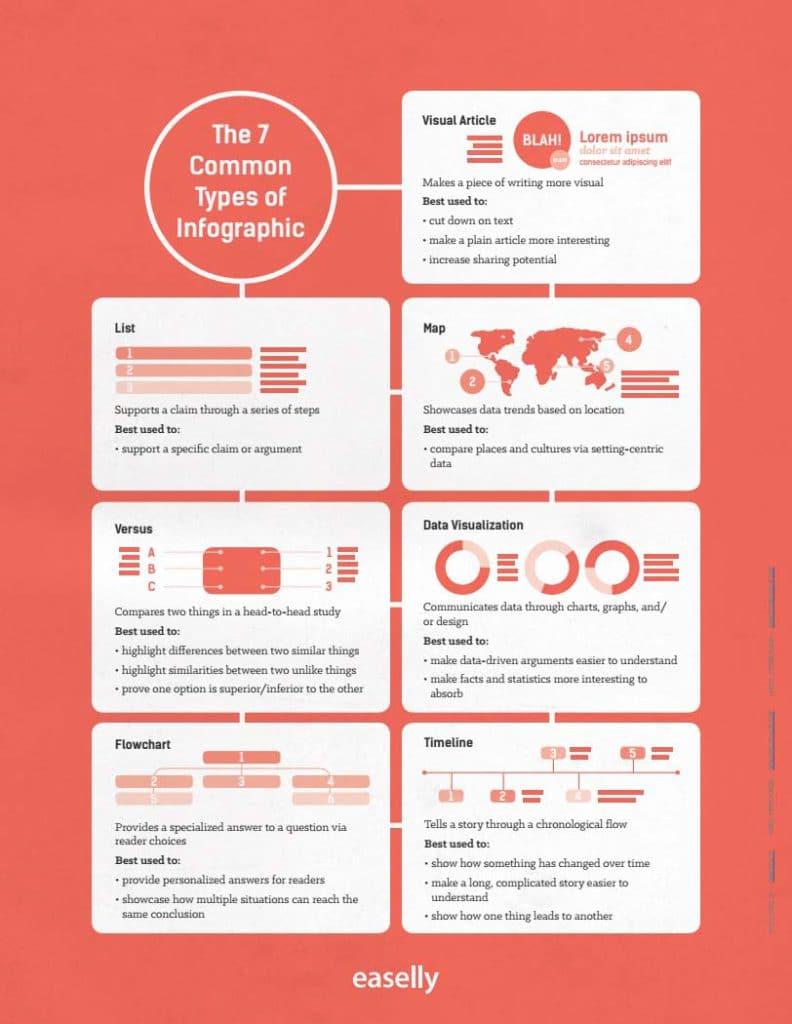 Een infographic maken in 7 stappen - Soorten infographics - Lincelot