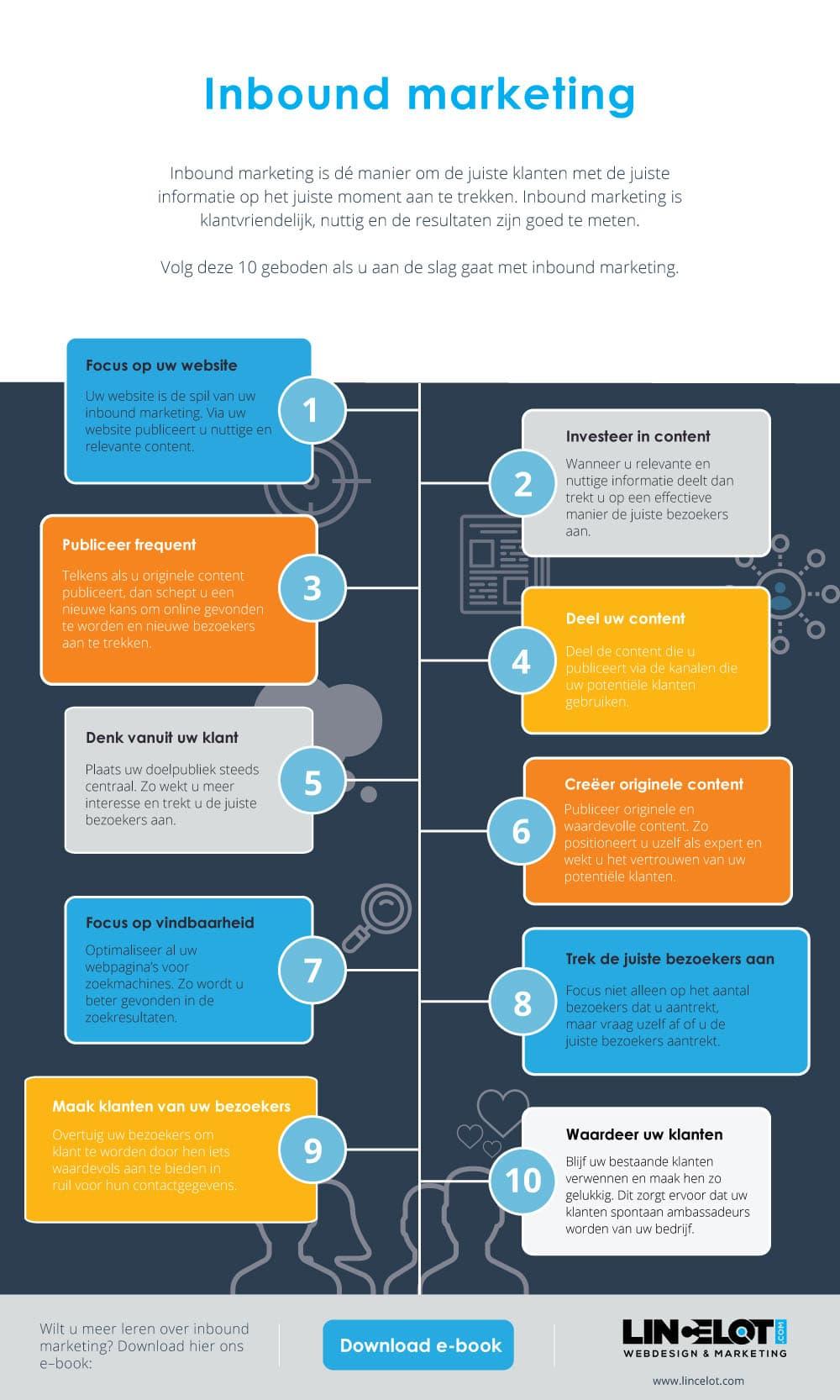 Infographic Inbound Marketing - Lincelot