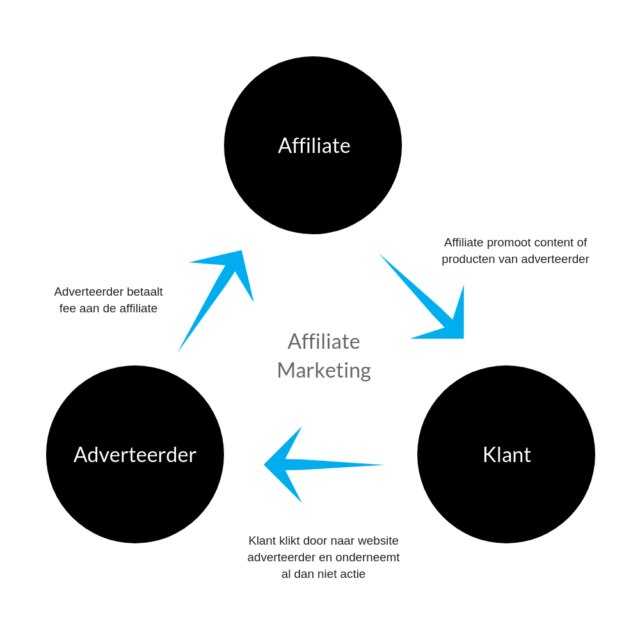 Affiliate marketing voor bedrijven - model - Lincelot